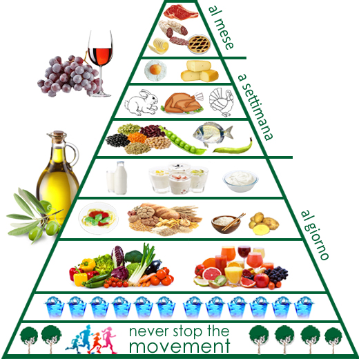 La piramide alimentare calabrese